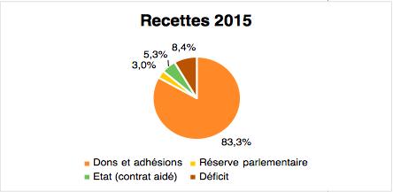 recettes-e3m-2015